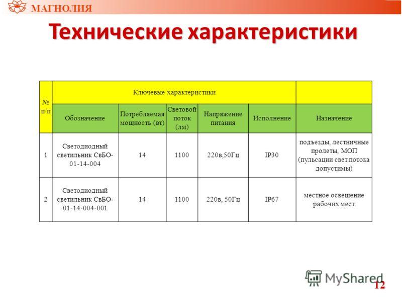 Технические характеристики МАГНОЛИЯ 12121212 п/п Ключевые характеристики Обозначение Потребляемая мощность (вт) Световой поток (лм) Напряжение питания ИсполнениеНазначение 1 Светодиодный светильник СвБО- 01-14-004 141100220в,50ГцIP30 подъезды, лестни