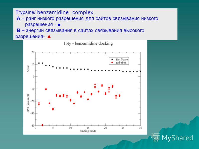 Тrypsine/ benzamidine complex. A – ранг низкого разрешения для сайтов связывания низкого разрешения - B – энергии связывания в сайтах связывания высокого разрешения-