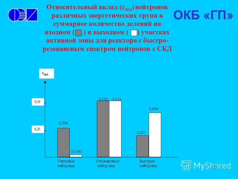 10 Относительный вклад (ε дел ) нейтронов различных энергетических групп в суммарное количество делений на входном ( ) и выходном ( ) участках активной зоны для реактора с быстро- резонансным спектром нейтронов с СКД ОКБ «ГП»