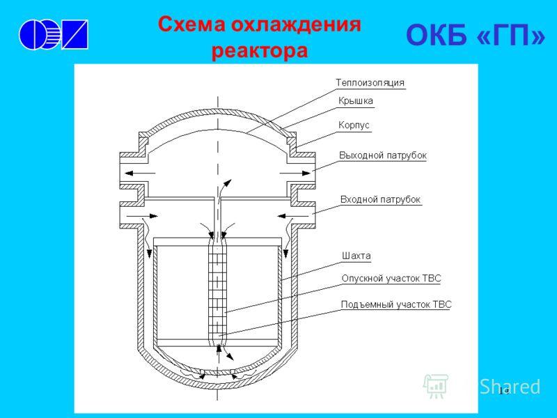 14 Схема охлаждения реактора ОКБ «ГП»