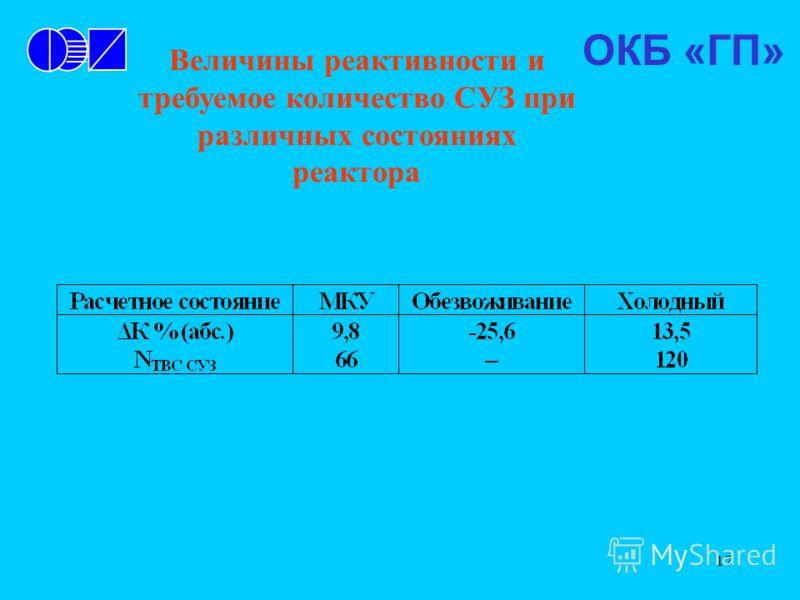 17 Величины реактивности и требуемое количество СУЗ при различных состояниях реактора ОКБ «ГП»