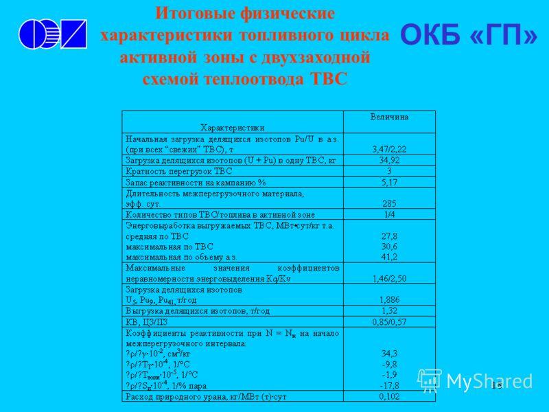 18 Итоговые физические характеристики топливного цикла активной зоны с двухзаходной схемой теплоотвода ТВС ОКБ «ГП»