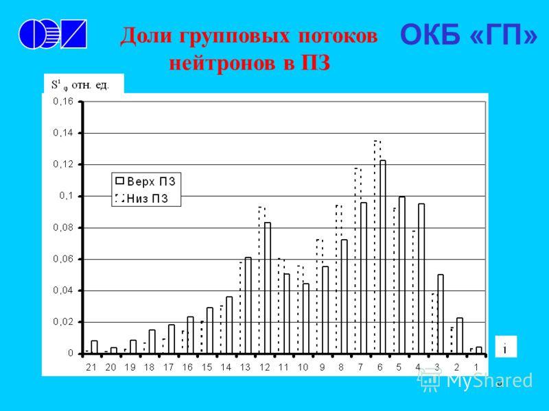 9 ОКБ «ГП» Доли групповых потоков нейтронов в ПЗ