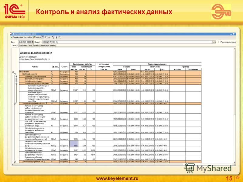 15 29 www.keyelement.ru Контроль и анализ фактических данных
