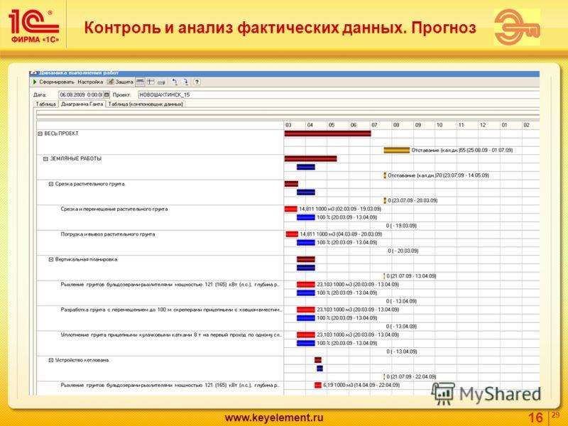 16 29 www.keyelement.ru Контроль и анализ фактических данных. Прогноз