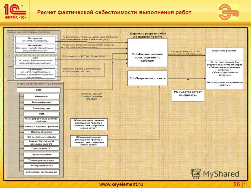 26 29 www.keyelement.ru Расчет фактической себестоимости выполнения работ