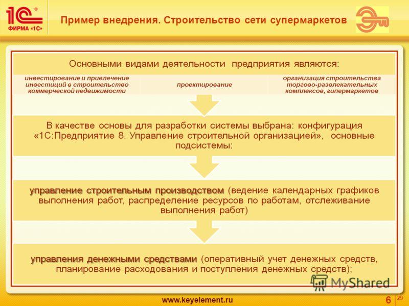 6 29 www.keyelement.ru Пример внедрения. Строительство сети супермаркетов