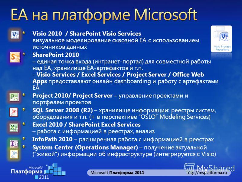 Visio 2010 / SharePoint Visio Services визуальное моделирование сквозной EA с использованием источников данных SharePoint 2010 – единая точка входа (интранет-портал) для совместной работы над EA, хранилище EA-артефактов и т.п. - Visio Services / Exce