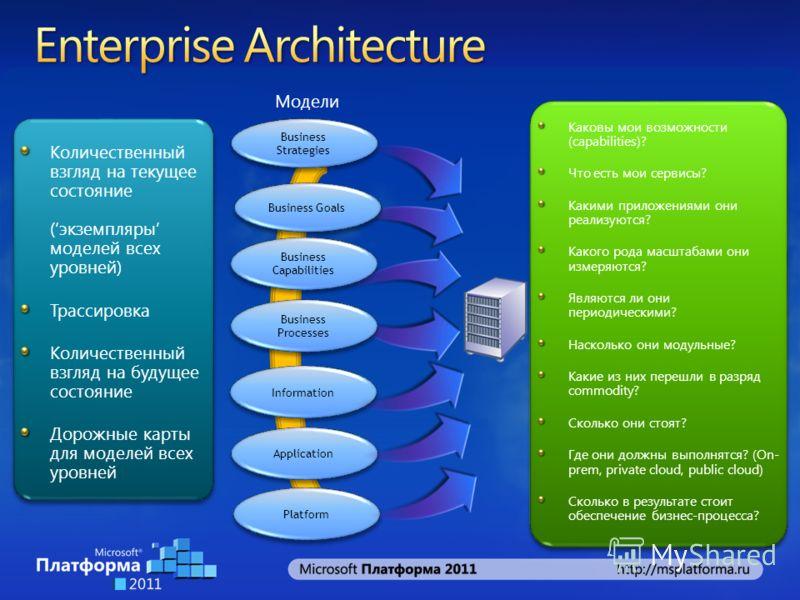 Business Capabilities Business Goals Information Application Business Processes Business Strategies Platform Модели Количественный взгляд на текущее состояние (экземпляры моделей всех уровней) Трассировка Количественный взгляд на будущее состояние До