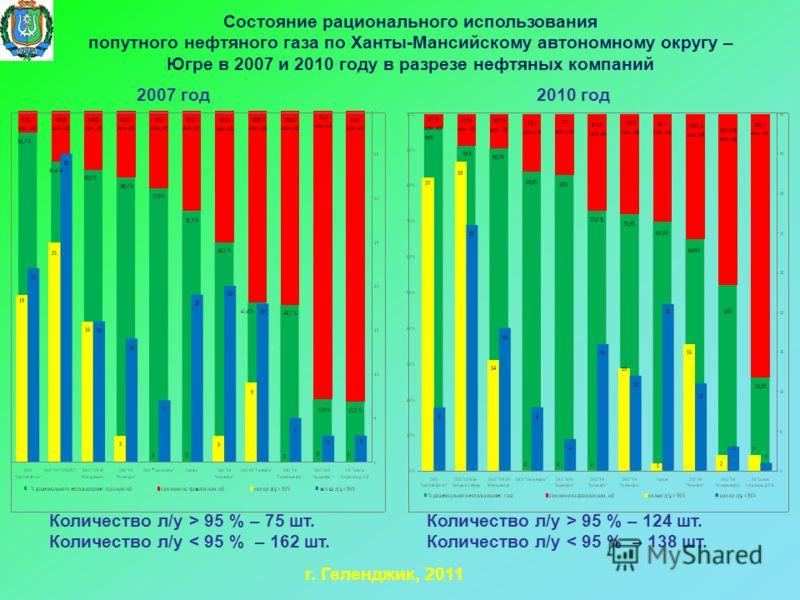Состояние рационального использования попутного нефтяного газа по Ханты-Мансийскому автономному округу – Югре в 2007 и 2010 году в разрезе нефтяных компаний г. Геленджик, 2011 2007 год2010 год Количество л/у > 95 % – 75 шт. Количество л/у < 95 % – 16