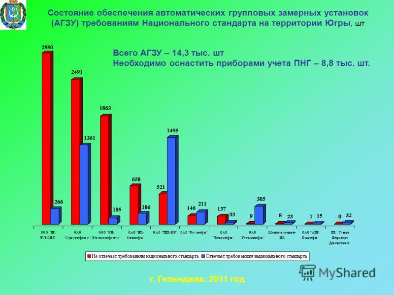Состояние обеспечения автоматических групповых замерных установок (АГЗУ) требованиям Национального стандарта на территории Югры, шт г. Геленджик, 2011 год Всего АГЗУ – 14,3 тыс. шт Необходимо оснастить приборами учета ПНГ – 8,8 тыс. шт.