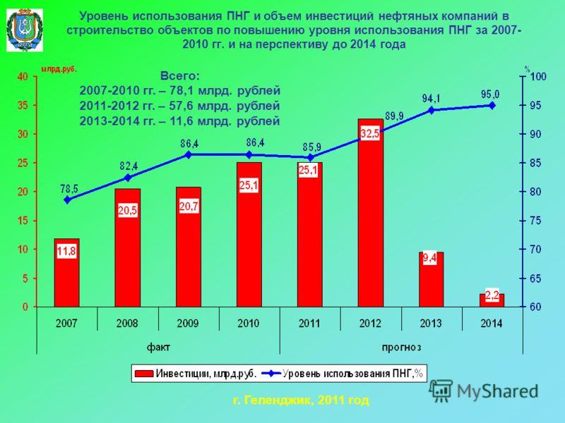 Уровень использования ПНГ и объем инвестиций нефтяных компаний в строительство объектов по повышению уровня использования ПНГ за 2007- 2010 гг. и на перспективу до 2014 года г. Геленджик, 2011 год Всего: 2007-2010 гг. – 78,1 млрд. рублей 2011-2012 гг