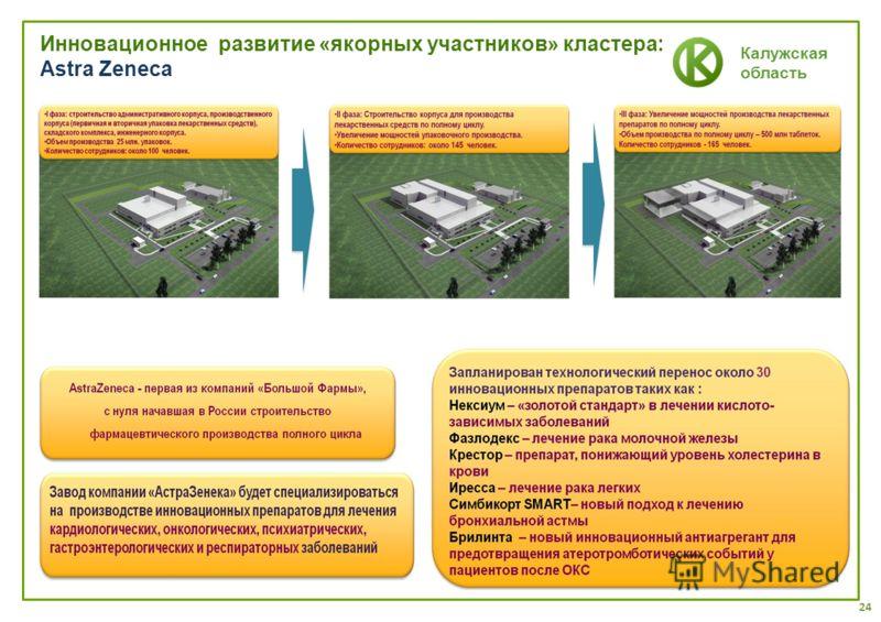 Калужская область Инновационное развитие «якорных участников» кластера: Astra Zeneca 24