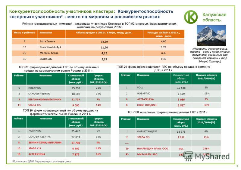 Калужская область Конкурентоспособность участников кластера: Конкурентоспособность «якорных» участников* - место на мировом и российском рынках Место в рейтингеКомпанияОбъем продаж в 2011 г. в мире, млрд. долл.Расходы на R&D в 2011 г., млрд. долл. 7A