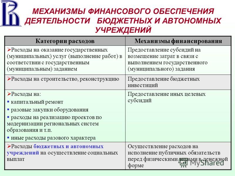 МЕХАНИЗМЫ ФИНАНСОВОГО ОБЕСПЕЧЕНИЯ ДЕЯТЕЛЬНОСТИ БЮДЖЕТНЫХ И АВТОНОМНЫХ УЧРЕЖДЕНИЙ Категории расходовМеханизмы финансирования Расходы на оказание государственных (муниципальных) услуг (выполнение работ) в соответствии с государственным (муниципальным)