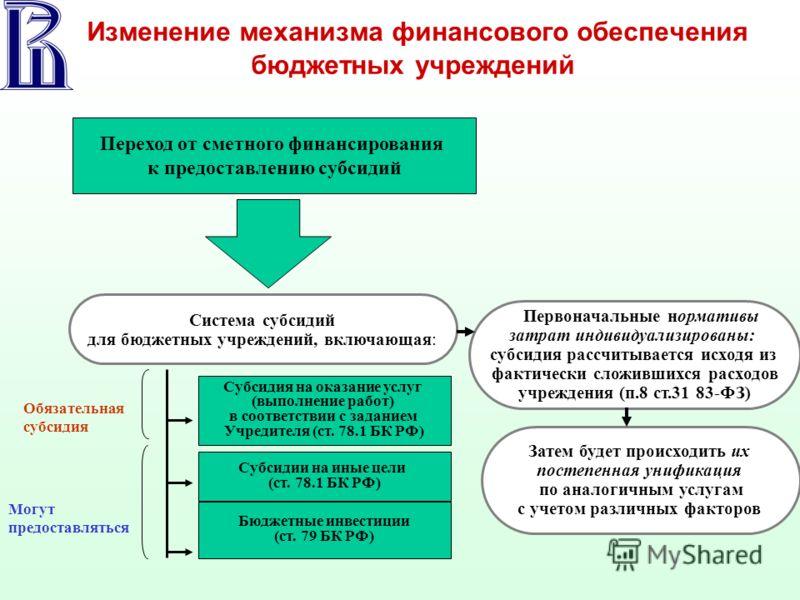 Изменение механизма финансового обеспечения бюджетных учреждений Переход от сметного финансирования к предоставлению субсидий Система субсидий для бюджетных учреждений, включающая: Субсидия на оказание услуг (выполнение работ) в соответствии с задани