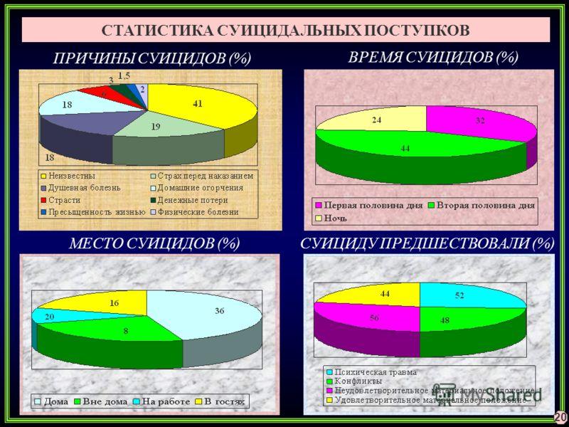 ПРИЧИНЫ СУИЦИДОВ (%) ВРЕМЯ СУИЦИДОВ (%) МЕСТО СУИЦИДОВ (%) СТАТИСТИКА СУИЦИДАЛЬНЫХ ПОСТУПКОВ СУИЦИДУ ПРЕДШЕСТВОВАЛИ (%) 20