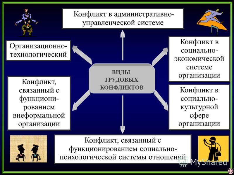 Организационно- технологический Конфликт в административно- управленческой системе Конфликт, связанный с функционированием социально- психологической системы отношений ВИДЫ ТРУДОВЫХ КОНФЛИКТОВ Конфликт в социально- экономической системе организации К
