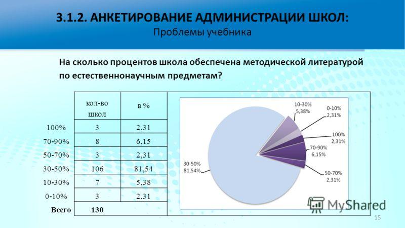 На сколько процентов школа обеспечена методической литературой по естественнонаучным предметам? кол-во школ в % 100%32,31 70-90%86,15 50-70%32,31 30-50%10681,54 10-30%75,38 0-10%32,31 Всего130 3.1.2. АНКЕТИРОВАНИЕ АДМИНИСТРАЦИИ ШКОЛ: Проблемы учебник
