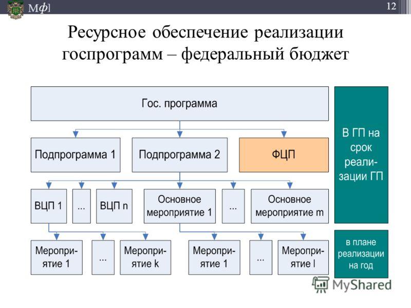 М ] ф 12 Ресурсное обеспечение реализации госпрограмм – федеральный бюджет 22.09.2012