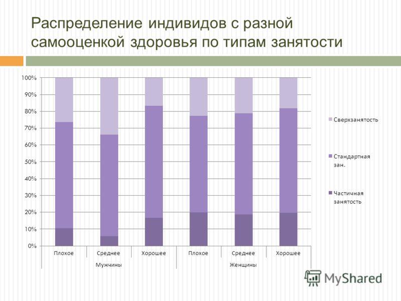 Распределение индивидов с разной самооценкой здоровья по типам занятости