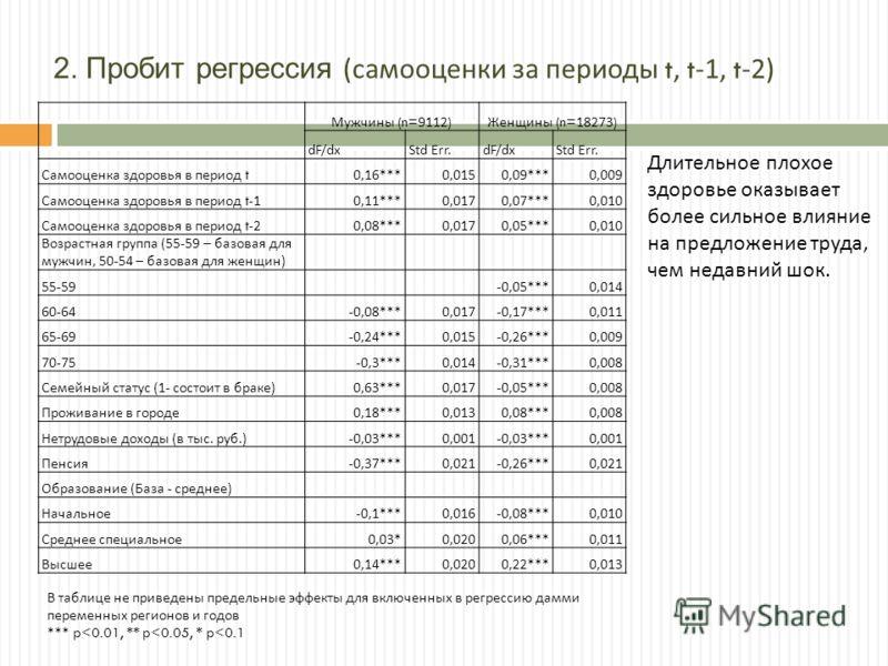 2. Пробит регрессия ( самооценки за периоды t, t-1, t-2) Мужчины (n=9112) Женщины (n=18273) dF/dxStd Err.dF/dxStd Err. Самооценка здоровья в период t 0,16***0,0150,09***0,009 Самооценка здоровья в период t-1 0,11***0,0170,07***0,010 Самооценка здоров