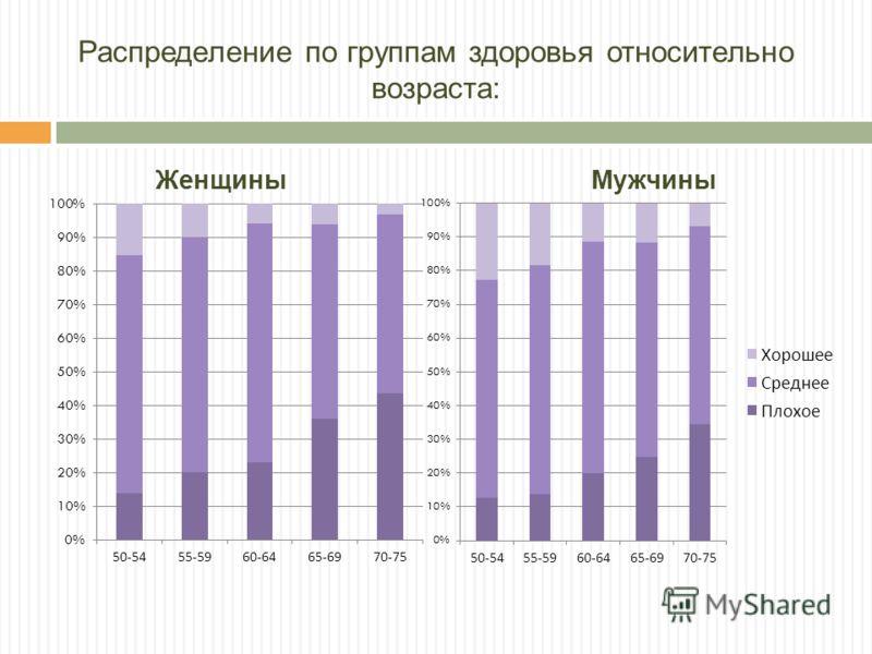 Распределение по группам здоровья относительно возраста: Женщины Мужчины