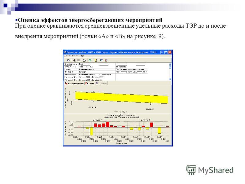 Оценка эффектов энергосберегающих мероприятий При оценке сравниваются средневзвешенные удельные расходы ТЭР до и после внедрения мероприятий (точки «А» и «В» на рисунке 9).