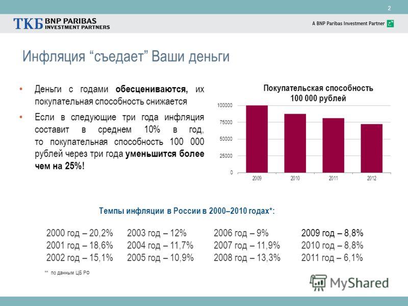 2 Инфляция съедает Ваши деньги Деньги с годами обесцениваются, их покупательная способность снижается Если в следующие три года инфляция составит в среднем 10% в год, то покупательная способность 100 000 рублей через три года уменьшится более чем на