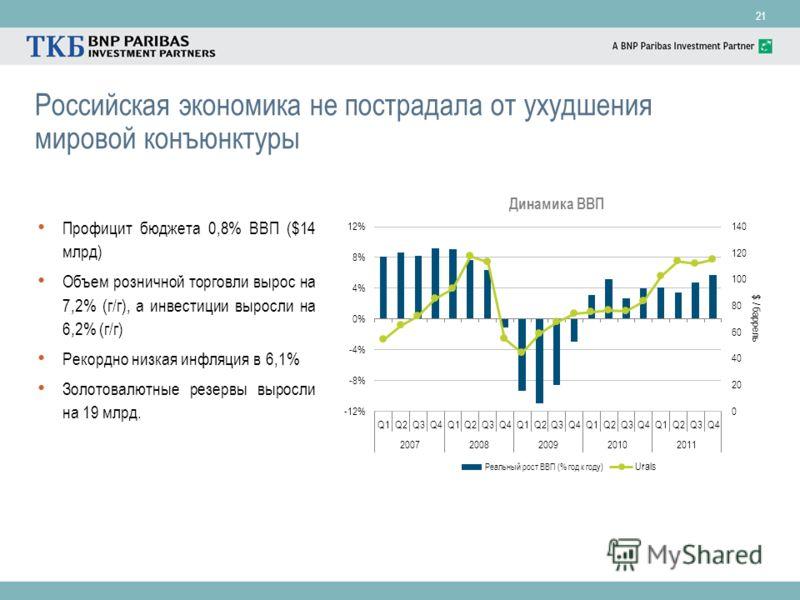 21 Российская экономика не пострадала от ухудшения мировой конъюнктуры Профицит бюджета 0,8% ВВП ($14 млрд) Объем розничной торговли вырос на 7,2% (г/г), а инвестиции выросли на 6,2% (г/г) Рекордно низкая инфляция в 6,1% Золотовалютные резервы выросл