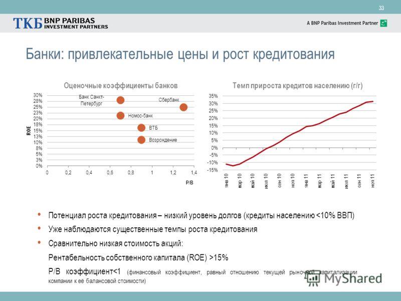 33 Банки: привлекательные цены и рост кредитования Темп прироста кредитов населению (г/г) Потенциал роста кредитования – низкий уровень долгов (кредиты населению 15% P/B коэффициент