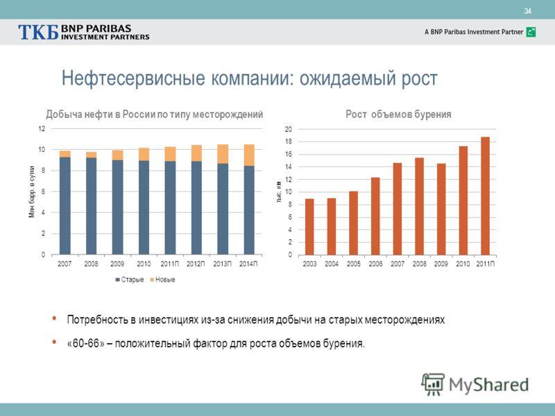 34 Нефтесервисные компании: ожидаемый рост Добыча нефти в России по типу месторождений Рост объемов бурения Потребность в инвестициях из-за снижения добычи на старых месторождениях «60-66» – положительный фактор для роста объемов бурения.