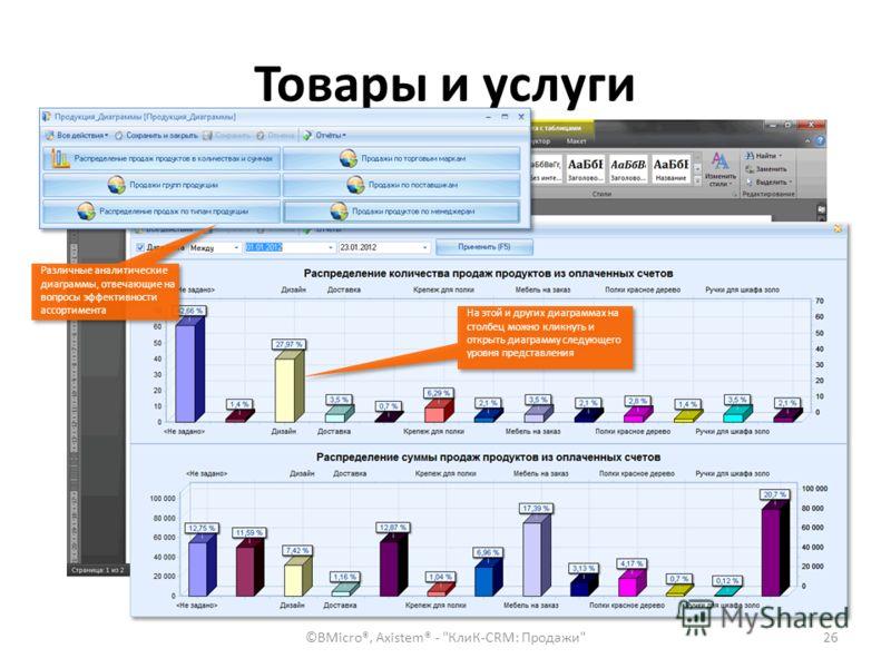 Товары и услуги ©BMicro®, Axistem® -