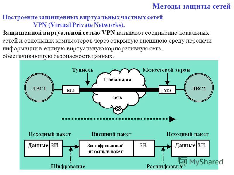 Построение защищенных виртуальных частных сетей VPN (Virtual Private Networks). Защищенной виртуальной сетью VPN называют соединение локальных сетей и отдельных компьютеров через открытую внешнюю среду передачи информации в единую виртуальную корпора