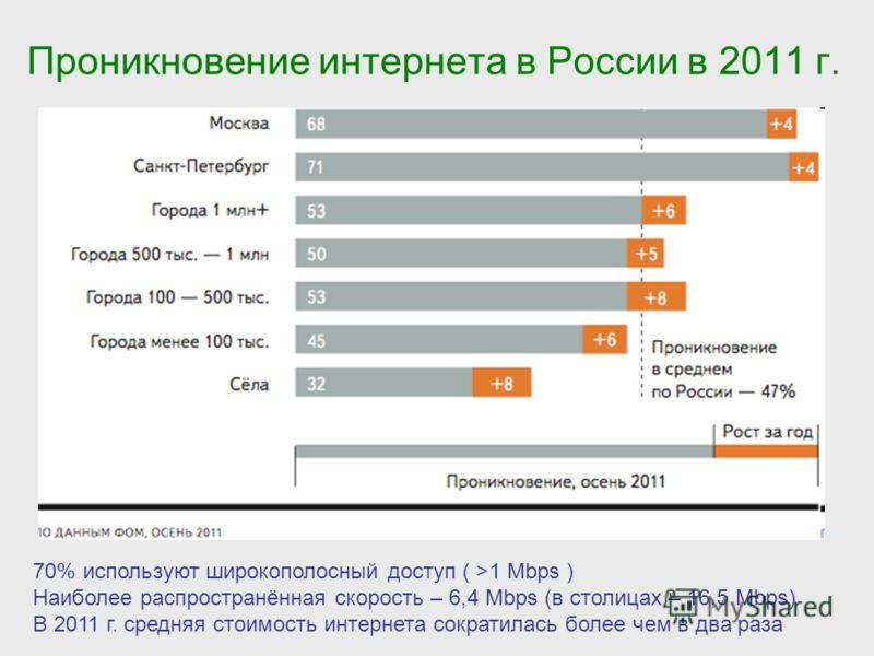 Проникновение интернета в России в 2011 г. 70% используют широкополосный доступ ( >1 Mbps ) Наиболее распространённая скорость – 6,4 Mbps (в столицах – 16,5 Mbps) В 2011 г. средняя стоимость интернета сократилась более чем в два раза