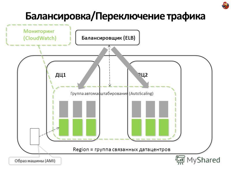 Балансировка/Переключение трафика Хранилище данных (на базе S3 = Simple Storage Service) Снепшоты. Автоматически: консолидация бэкапов, сохранение только инкрементов Region = группа связанных датацентров ДЦ1ДЦ2 Балансировщик (ELB) Группа автомасштаби