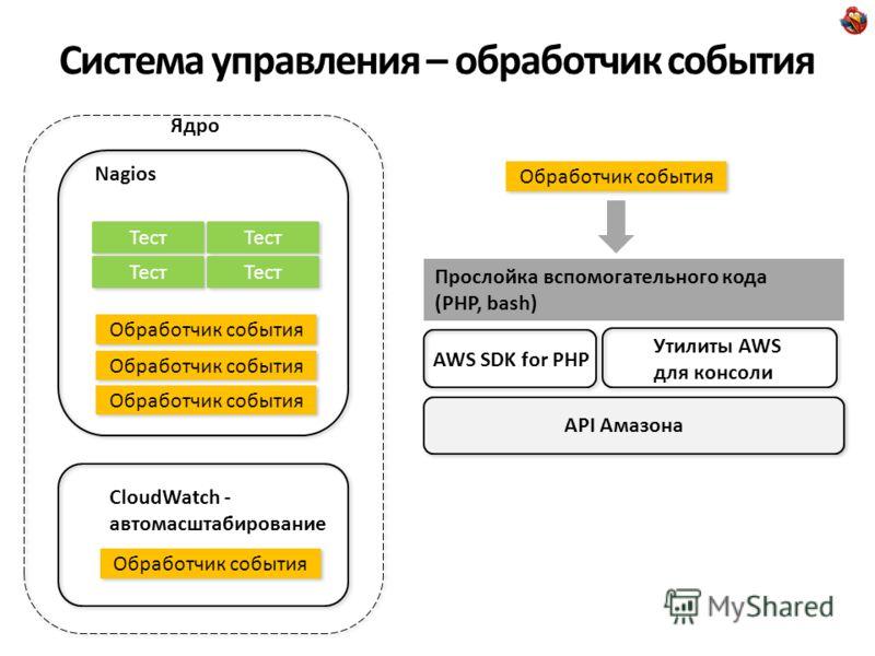 Система управления – обработчик события Nagios AWS SDK for PHP Тест Обработчик события CloudWatch - автомасштабирование Обработчик события Ядро Обработчик события Прослойка вспомогательного кода (PHP, bash) Утилиты AWS для консоли API Амазона