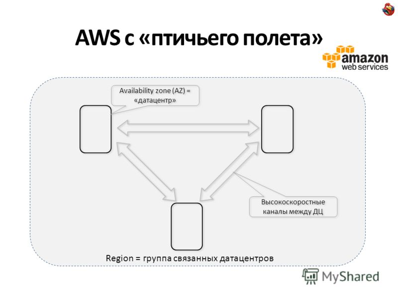 AWS с «птичьего полета» Availability zone (AZ) = «датацентр» Высокоскоростные каналы между ДЦ Region = группа связанных датацентров