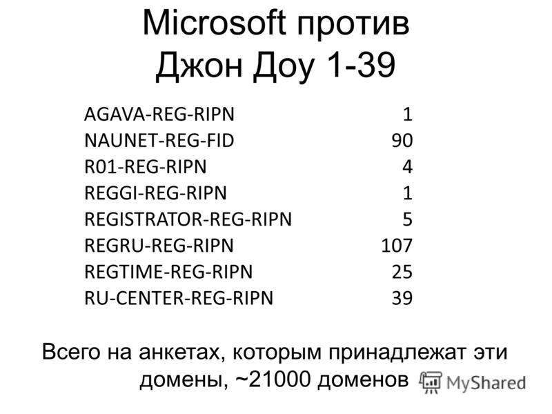 Microsoft против Джон Доу 1-39 AGAVA-REG-RIPN1 NAUNET-REG-FID90 R01-REG-RIPN4 REGGI-REG-RIPN1 REGISTRATOR-REG-RIPN5 REGRU-REG-RIPN107 REGTIME-REG-RIPN25 RU-CENTER-REG-RIPN39 Всего на анкетах, которым принадлежат эти домены, ~21000 доменов