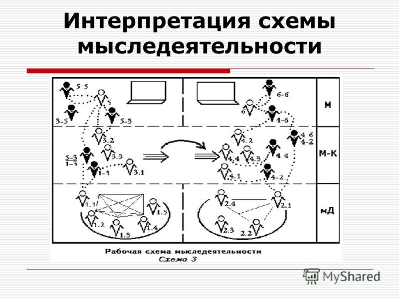 Интерпретация схемы мыследеятельности