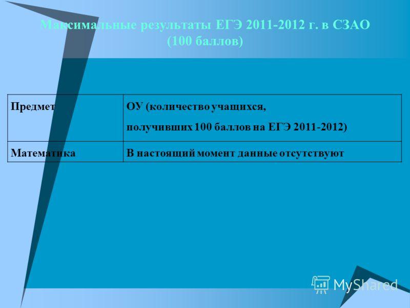 Максимальные результаты ЕГЭ 2011-2012 г. в СЗАО (100 баллов) Предмет ОУ (количество учащихся, получивших 100 баллов на ЕГЭ 2011-2012) МатематикаВ настоящий момент данные отсутствуют