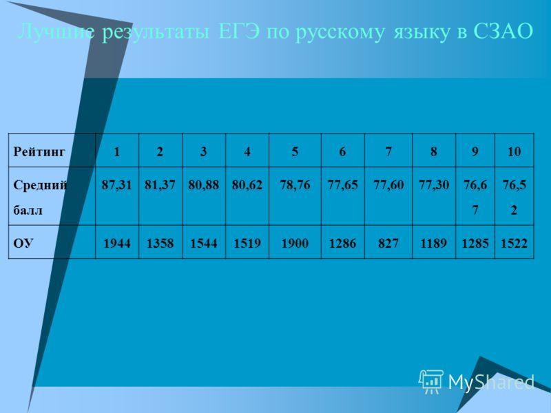 Лучшие результаты ЕГЭ по русскому языку в СЗАО Рейтинг12345678910 Средний балл 87,3181,3780,8880,6278,7677,6577,6077,30 76,6 7 76,5 2 ОУ194413581544151919001286827118912851522