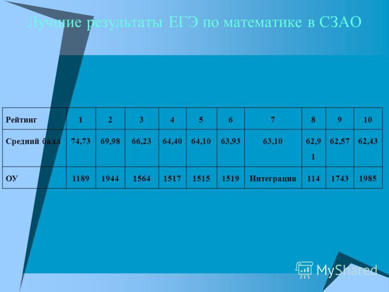 Лучшие результаты ЕГЭ по математике в СЗАО Рейтинг12345678910 Средний балл74,7369,9866,2364,4064,1063,9363,10 62,9 1 62,5762,43 ОУ118919441564151715151519Интеграция11417431985