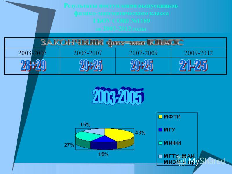 Результаты поступления выпускников физико-математического класса ГБОУ СОШ 1189 за 2003-2012 годы 2003-20052005-20072007-20092009-2012