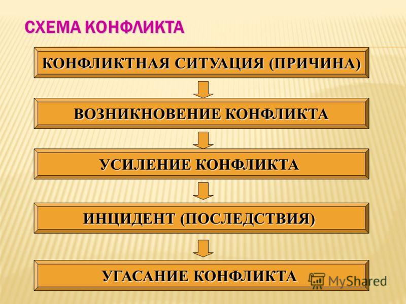 СХЕМА КОНФЛИКТА КОНФЛИКТНАЯ СИТУАЦИЯ (ПРИЧИНА) ВОЗНИКНОВЕНИЕ КОНФЛИКТА УСИЛЕНИЕ КОНФЛИКТА ИНЦИДЕНТ (ПОСЛЕДСТВИЯ) УГАСАНИЕ КОНФЛИКТА