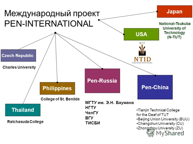 Pen-Russia Pen-China Japan National-Tsukuba University of Technology (N-TUT) Tianjin Technical College for the Deaf of TUT Beijing Union University (BUU) Changchun University (CU) Zhongzhou University (ZU) МГТУ им. Э.Н. Баумана НГТУ ЧелГУ ВГУ ТИСБИ C