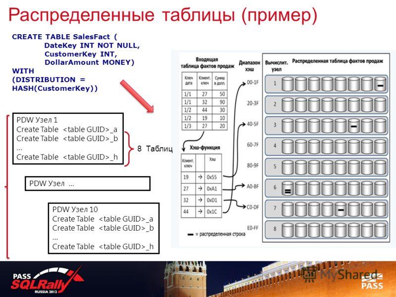 CREATE TABLE SalesFact ( DateKey INT NOT NULL, CustomerKey INT, DollarAmount MONEY) WITH (DISTRIBUTION = HASH(CustomerKey)) Распределенные таблицы (пример) PDW Узел 1 Create Table _a Create Table _b … Create Table _h 8 Таблиц PDW Узел 10 Create Table
