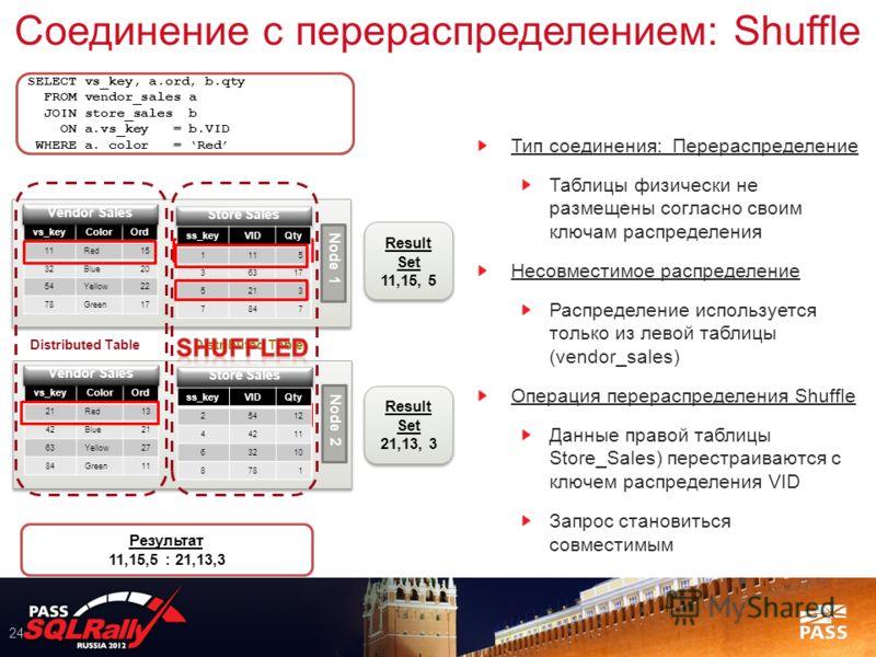Соединение с перераспределением: Shuffle 24 Тип соединения: Перераспределение Таблицы физически не размещены согласно своим ключам распределения Несовместимое распределение Распределение используется только из левой таблицы (vendor_sales) Операция пе