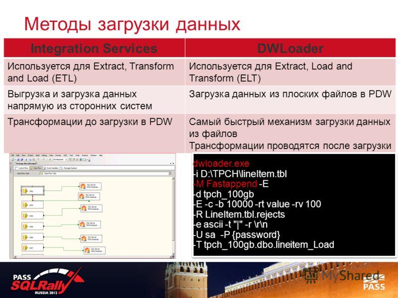 Методы загрузки данных Integration ServicesDWLoader Используется для Extract, Transform and Load (ETL) Используется для Extract, Load and Transform (ELT) Выгрузка и загрузка данных напрямую из сторонних систем Загрузка данных из плоских файлов в PDW