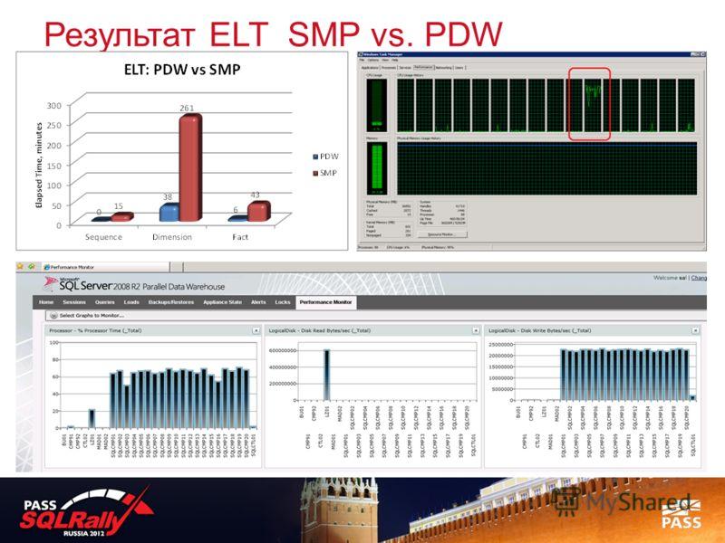 Результат ELT SMP vs. PDW